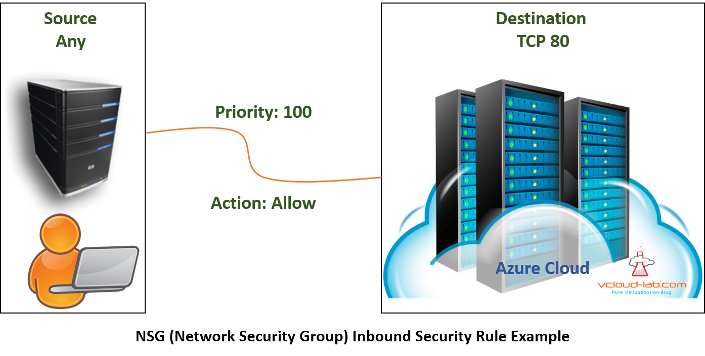 Microsoft Azure, Inbound and outbound firewall security rules, explained priority, Source and destination, allow deny