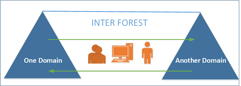 inter forest Admt active directory migration tool version 3.2