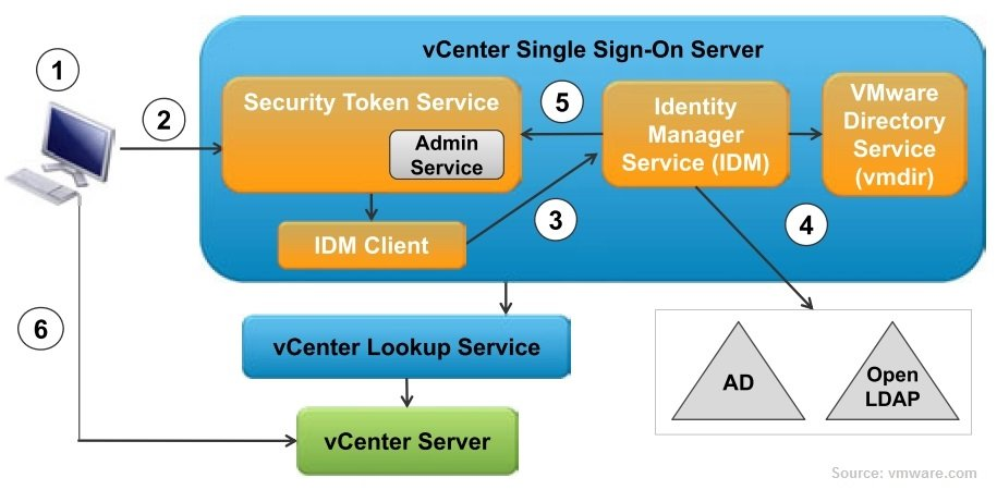 vmware vsphere sso single sign on server diagram