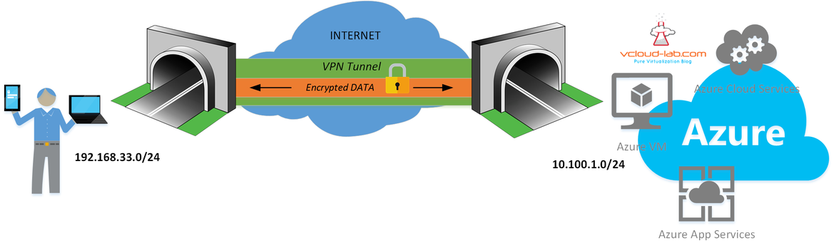 Azure secure and encrypted VPN tunnel