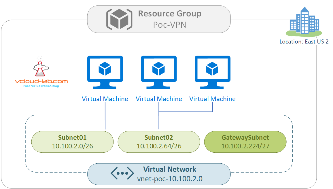Microsoft azure virtual network vnet creation in resource group designing gateway