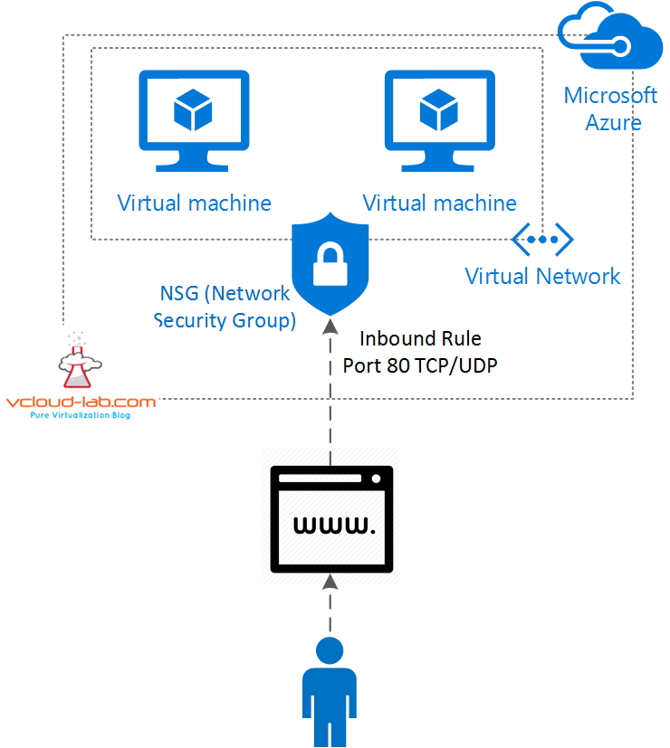 1. Microsoft Azure, NSG, network security group, Inbound firewall rule 80 http, vnet, virtual network.png
