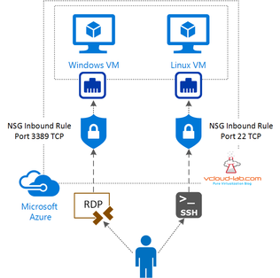 Microsoft Azure, NSG, Network Security Group, Inbound and outbound Security rules, rdp and ssh, diagram