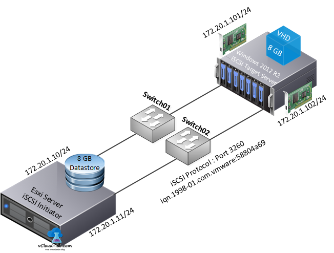 windows server 2012 r2 iscsi target storage server iscsi initiator esxi and hyperv iqn iscsi protocol port 3260 vhd
