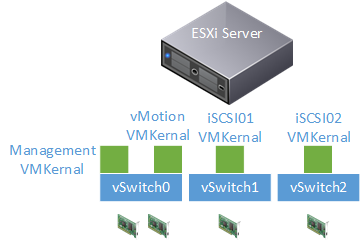 vmware vsphere vcenter esxi, virtual switches vmkernel vms iscsi storage design architecture port binding, design.png