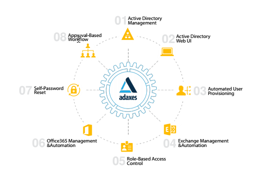 adaxes softerra Active directory mangement webui, self password reset office 365 management automation, role based control workflow