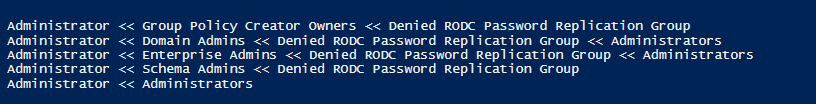 Active Directory domain Controller powershell, user group tree view hierarchy upstream list group members