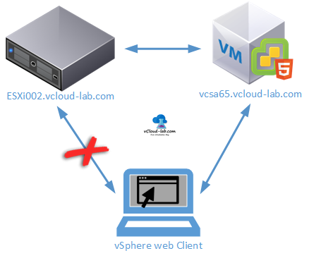 vmware vsphere vcenter esxi web client uploading files to browse datastore failed