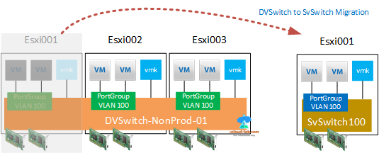 dvswitch to vswitch vsphere web client, powercli, distributed virtual switch vmware standard switch, virtual switch, migration