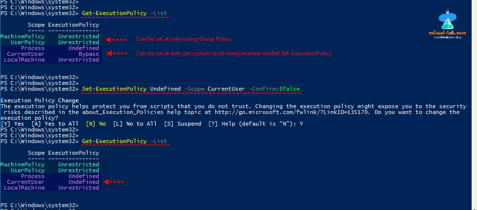 Microsoft powershell, get-executionpolicy -list, set-executionpolicy undefined currentuser, machine policy userpolicy, process, localmachine