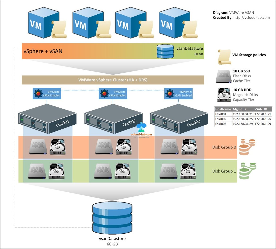 vmware vsphere vsan, virtual san, disk group, ssd, hdd, flash disk, cache tier, capacity tier, vsan datastore, vmkernel, esxi cluster, aggregated disks storage