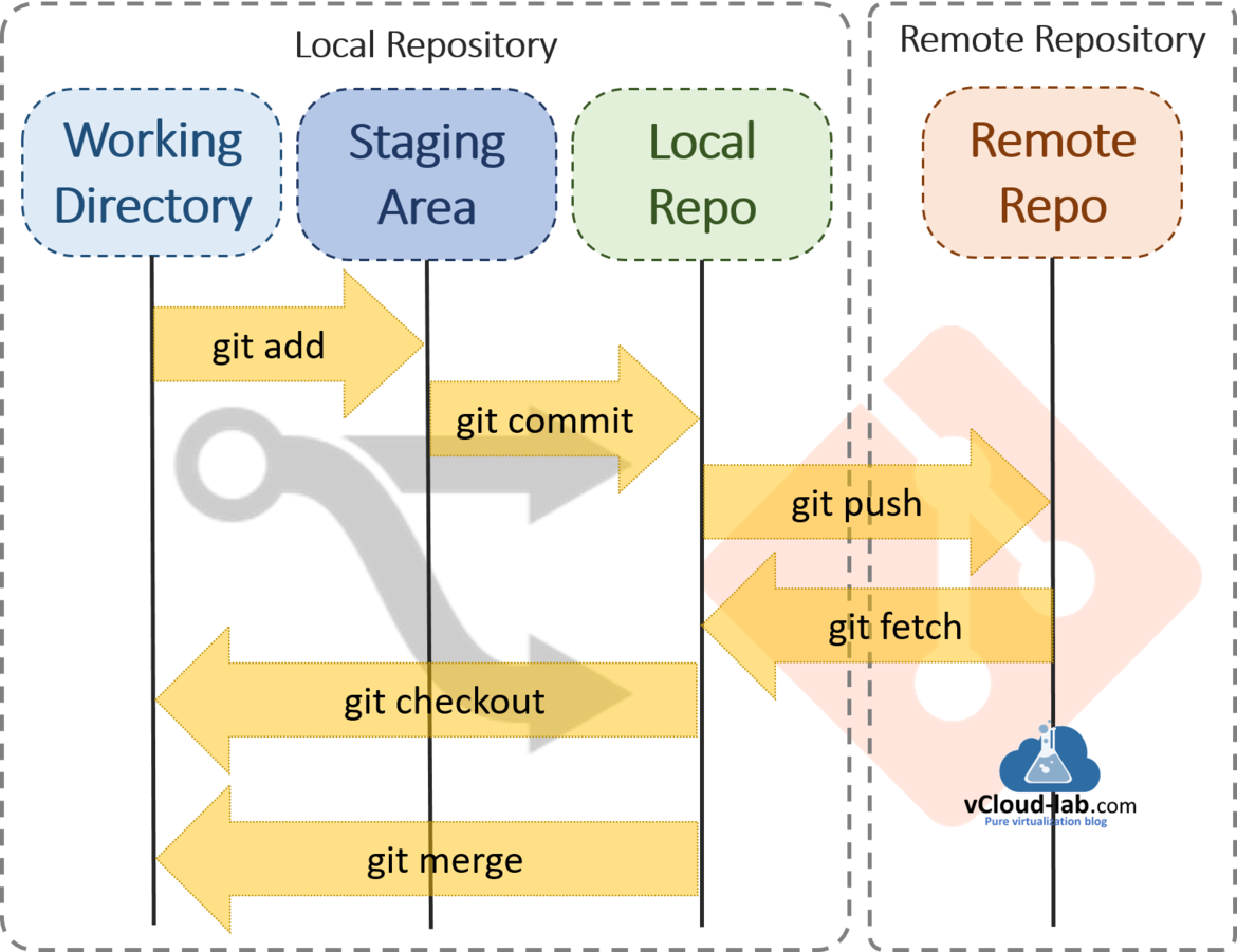 github git visual studio code vscode working directory staging area local repository repote repo sitory git add commit merge fetch checkout push.png