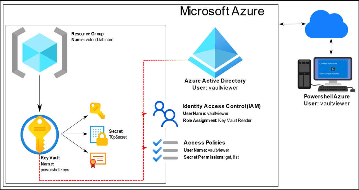 Microsoft Azure powershell az module key vault secret certificate identity access contorl IAM azure active directory acciess policies permissions get list reader viewer.png