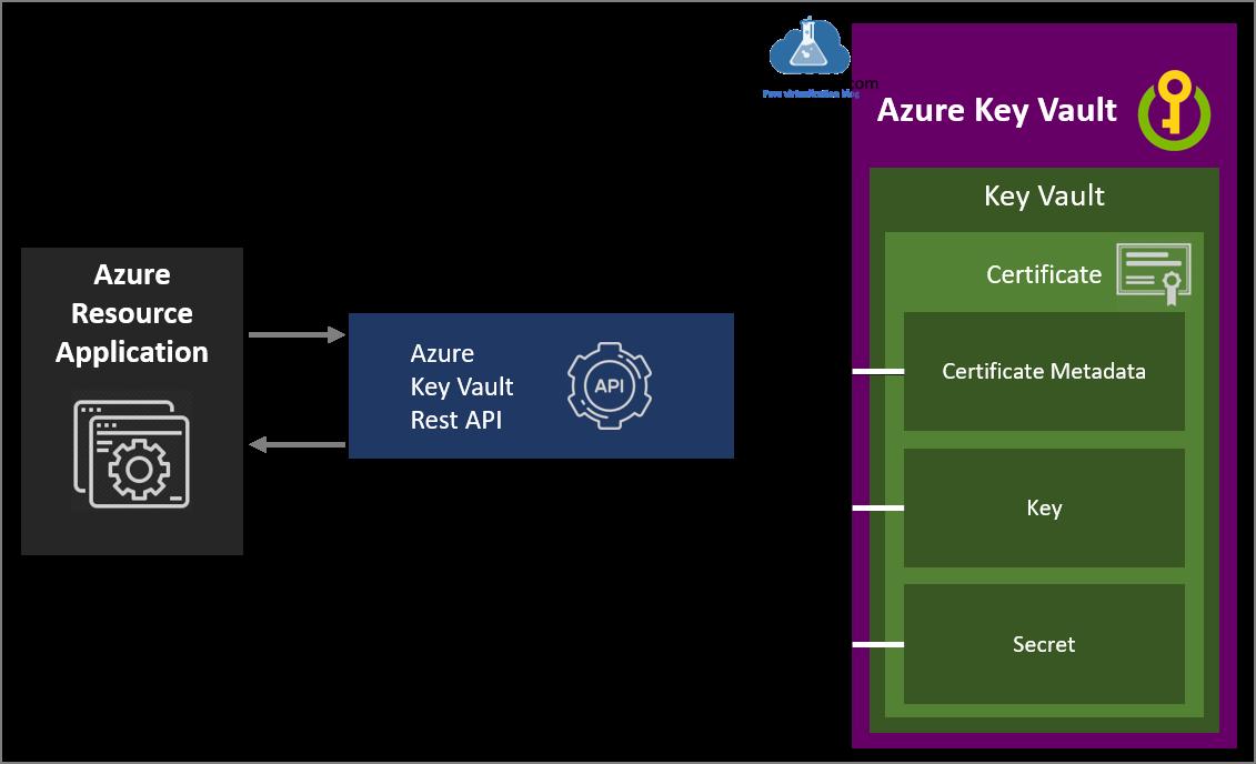 Create Azure Key Vault Certificates on Azure Portal and Powershell